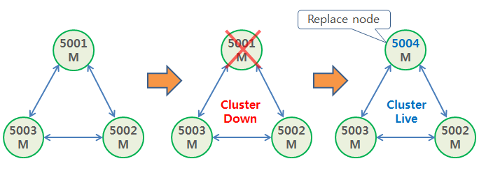 Redis Cluster cluster replace node