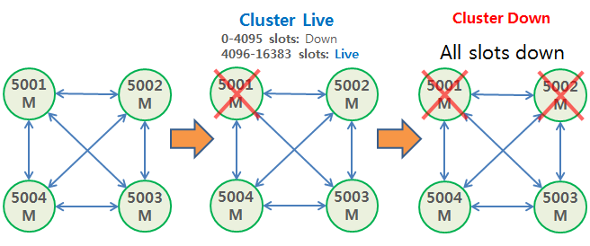 Redis Cluster cluster-require-full-coverage no 4 nodes