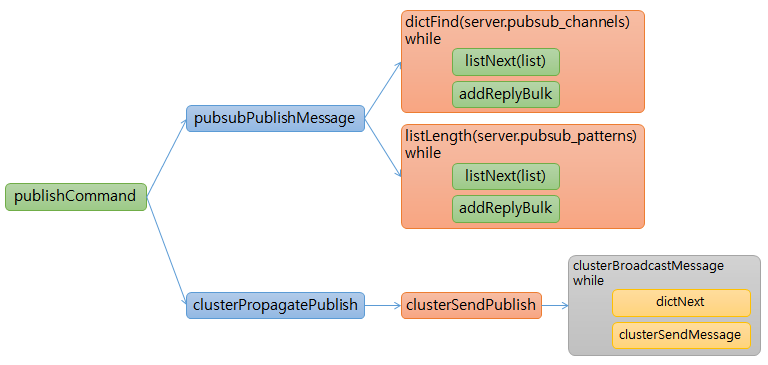 redis pubsub publish function