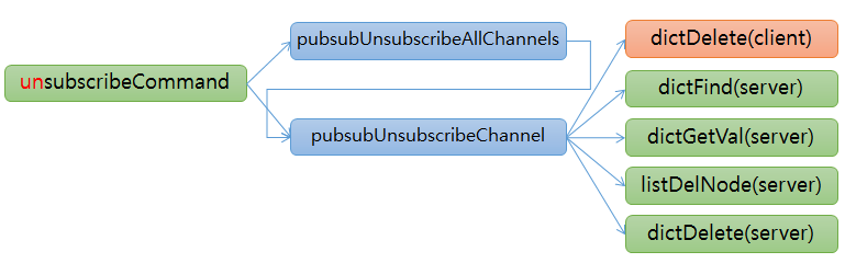 redis pubsub unsubscribe function