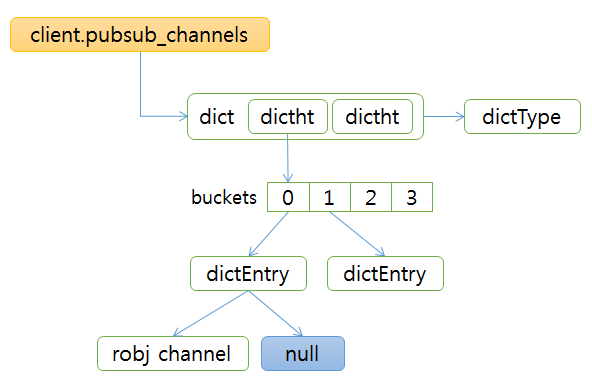 redis pubsub client channels data structure