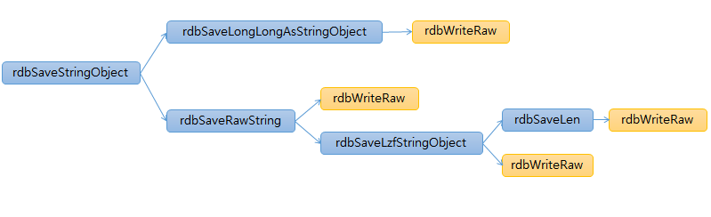 redis rdb function flow