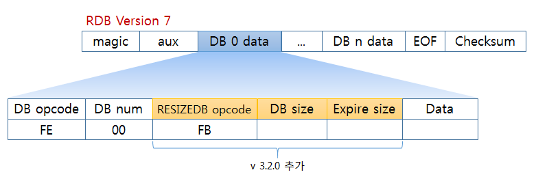 rdb version 7 db format